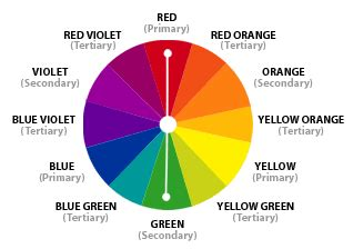 labeled color wheel the labeled are to the counter labeled as hipsters are to