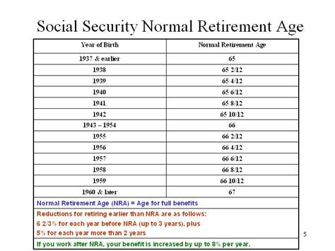 social security table for retirement social security retirement age chart social security age