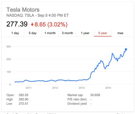 Stock Quote Tesla Tesla Stock Price Is Quot Of High Right Now Quot Says Elon