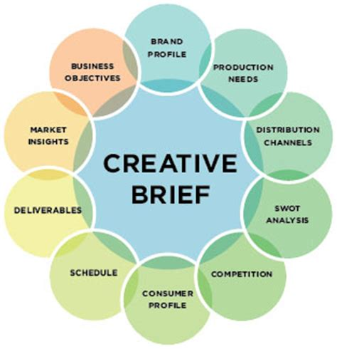 design brief steps using statements of work to accelerate sales cycle and