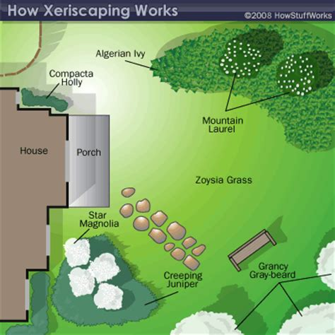design is how it works meaning how xeriscaping works articles spaces and gardens