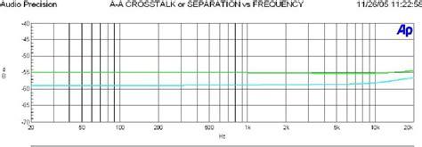 100 Floors Level 99 Reason - behringer a500 eindversterker