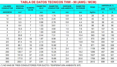 Tabla De Cables Awg | tabla de cables awg cable calibre 14 awg eraje cables