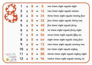 Table Of 8 Times Tables Posters With Words