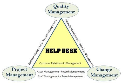 Help Desk Functions help desk qualityhelp community