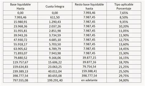 tabla tributacin no residentes 2016 sucesiones impuesto sucesiones catalunya 2016 impuesto donaciones y