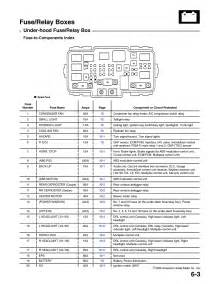 fuse box diagram for 2001 honda civic wiring diagram website
