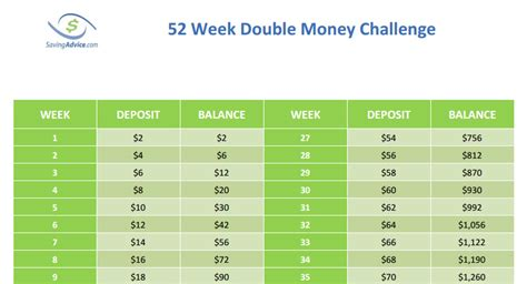 Money Saving Travel Tips For January 2007 by The 52 Week Money Challenge Saving Advice
