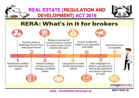 Mba Real Estate Development by Mba In Real Estate Management Why Rera By Professor Dr C