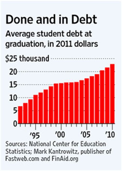 Average Mba Student Debt by Number Of The Week Class Of 2011 Most Indebted