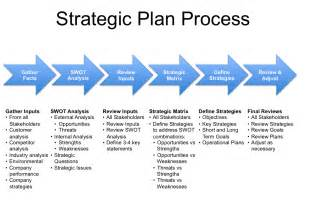 Business plan consultants and writers how business planning process