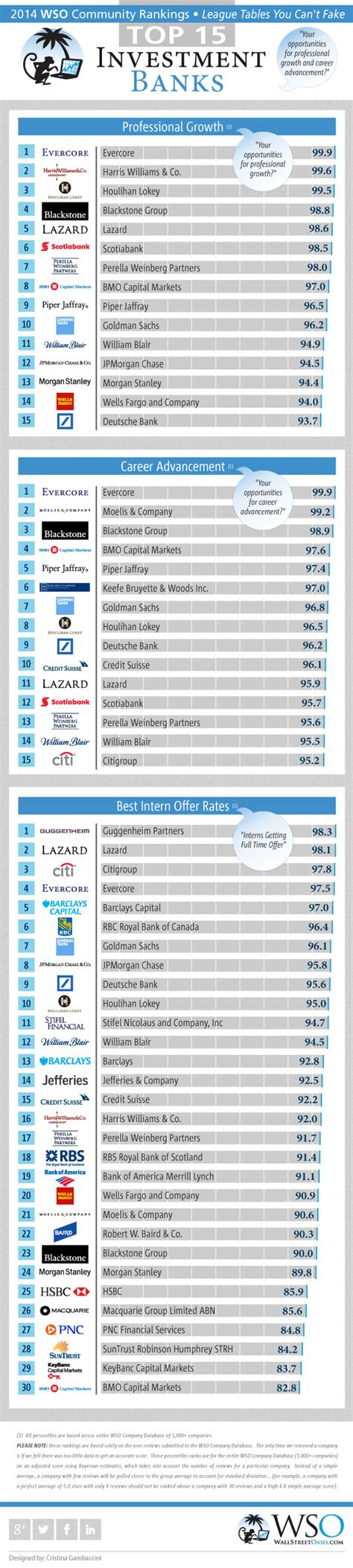 top investment banks 2014 wso rankings for investment banks career part 2 of 1