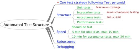 factory pattern unit testing ui testing guidelines