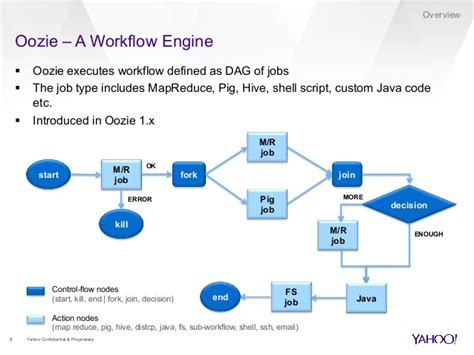 workflow framework java workflow framework java 28 images java how to make