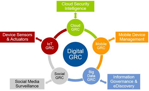 enterprise cloud security and governance efficiently set data protection and privacy principles books digital grc the of a new era wheeler
