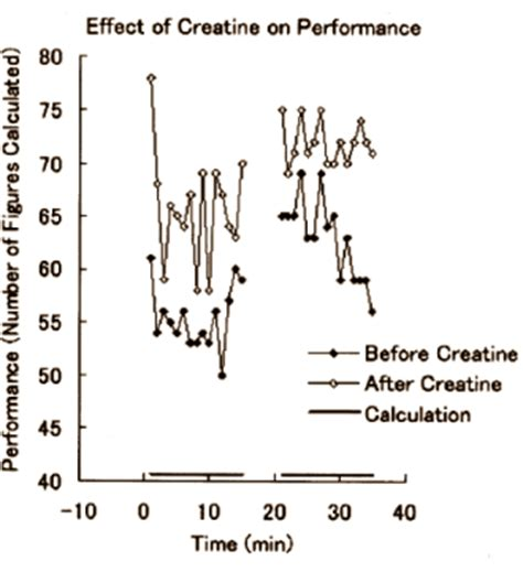 creatine brain creatine has a similar effect in your brain as in your muscles