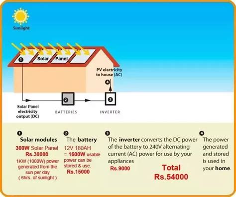 cost of home solar power system in india how much does it cost to install a solar power system for an independent house what brands are