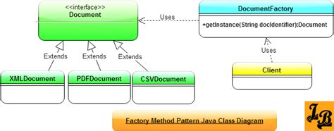Template Pattern Java by Factory Method Design Pattern In Java