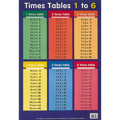times tables 1 t0 6 poster lp089