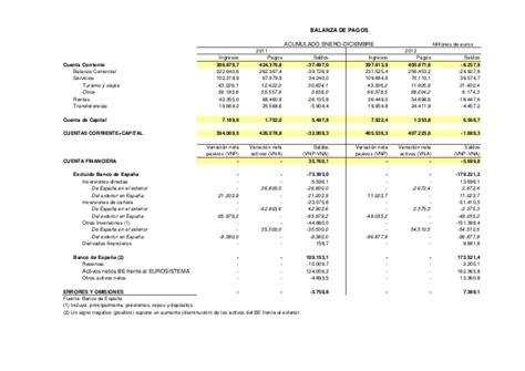 banco de espa a balanza de pagos balanza de pagos espa 241 ola 2012