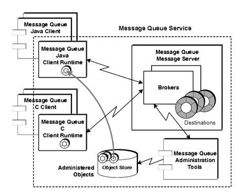 mq architecture diagram chapter 2 introduction to message queue