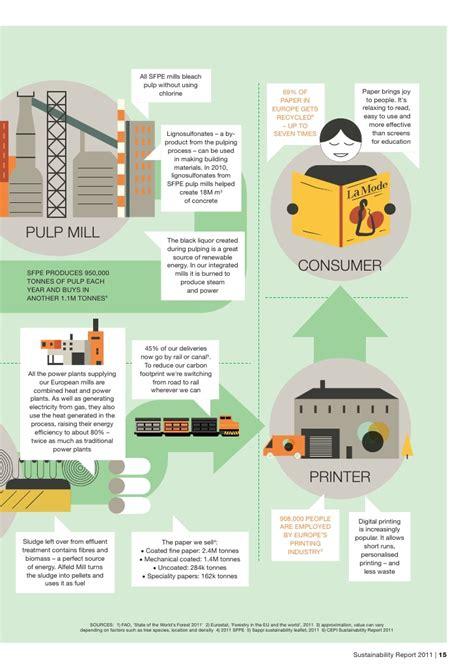 Sappi Paper Process - sappi paper europe sustainability report 2011