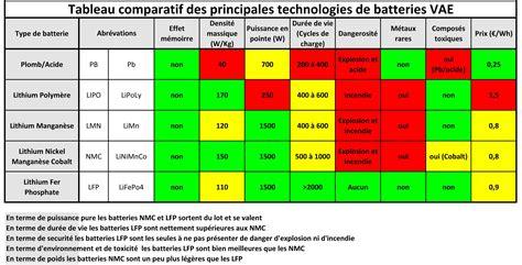 si鑒e auto comparatif comparatif batterie auto