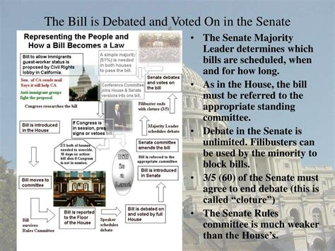 senate committee votes for bill ppt how a bill becomes a powerpoint presentation