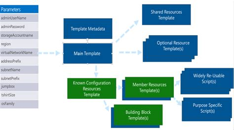 design azure templates for complex solutions microsoft
