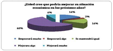buenas preguntas de si o no investigaci 243 n de mercados encuesta sobre econom 237 a