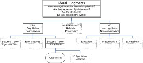 to what extent do moral statements objective meaning moral realism encyclopedia of philosophy