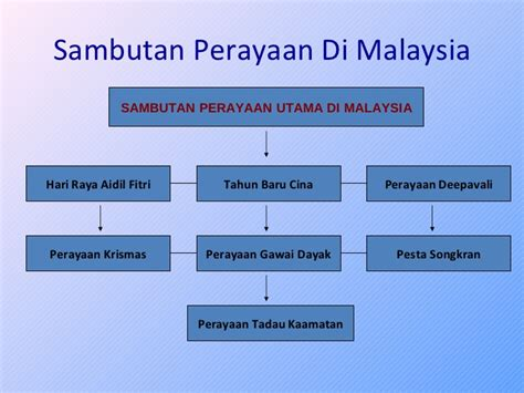 Di Malaysia Pakaian Dan Perayaan Etnik Di Malaysia