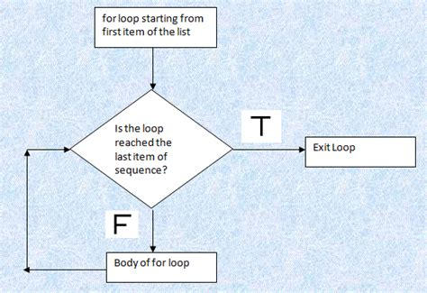 for loop flowchart exle python flowchart create a flowchart