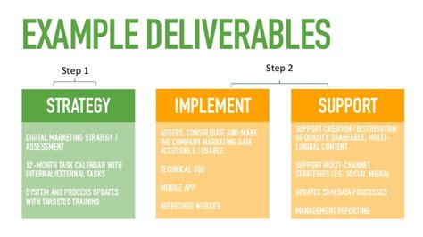 Marketing Deliverables Template digital marketing strategy for business