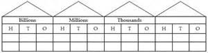 decimal house place value houses nzmaths