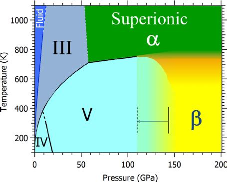 ammonia phase diagram fig 1 color phase diagram of ammonia the blue