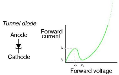 diode for microwave application diodes