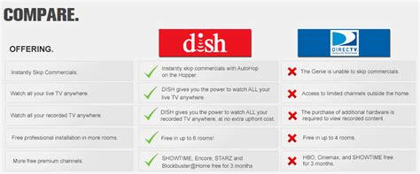 directv vs dish network reviews compare the best 2013 satellite dish network garden valley id alpha dish satellite tv
