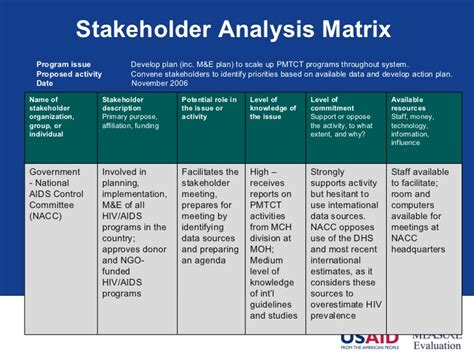 Stakeholder Engagement Donor Engagement Plan Template