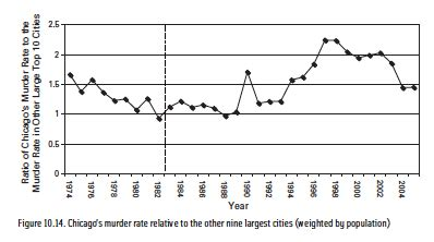 Womansavers Research And Rate Before You Date by Murder And Homicide Rates Before And After Gun Bans