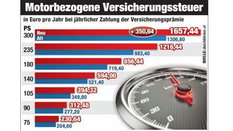 Versicherung Auto 90 Ps by Haftpflicht So Steigen Sie Auf Die Kostenbremse Kfz