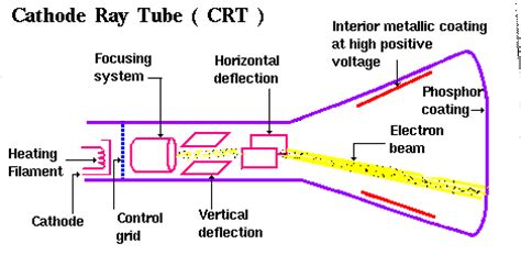 working of crt monitor with diagram chip level information monitor