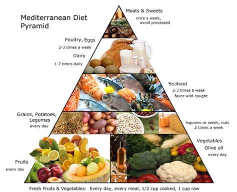 mediterranean diet information vision health