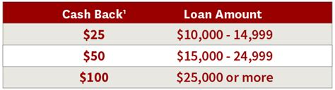 Forum Credit Union Home Equity Loan Options Regarding Negative Equity And High Milage Ask The Hackrs Leasehackr Forum