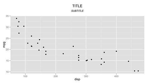 ggplot nice themes r add dynamic subtitle using ggplot stack overflow