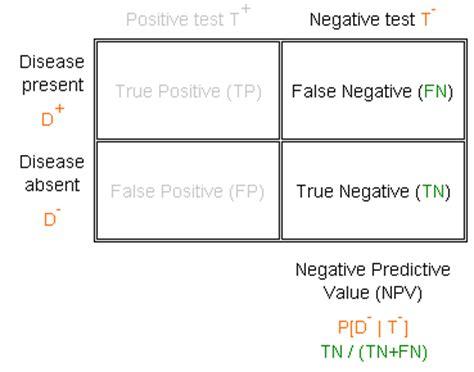 Modified Npv Definition by Negative Predictive Value