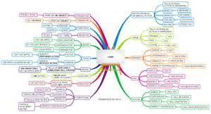 grammar verb mind map biggerplate