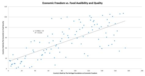 Increased Accessibility Can Lead To Does Economic Openness Lead To Better Food Access Mises Wire