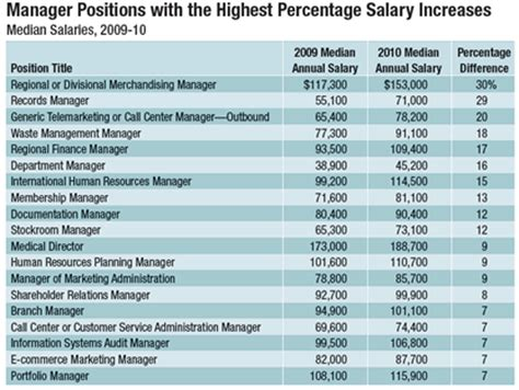 Mba In Human Resourse Salary Usa by Salaries Static Across The Board