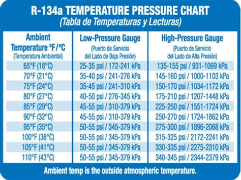 Pressure Ac automotive a c pressure chart pictures to pin on